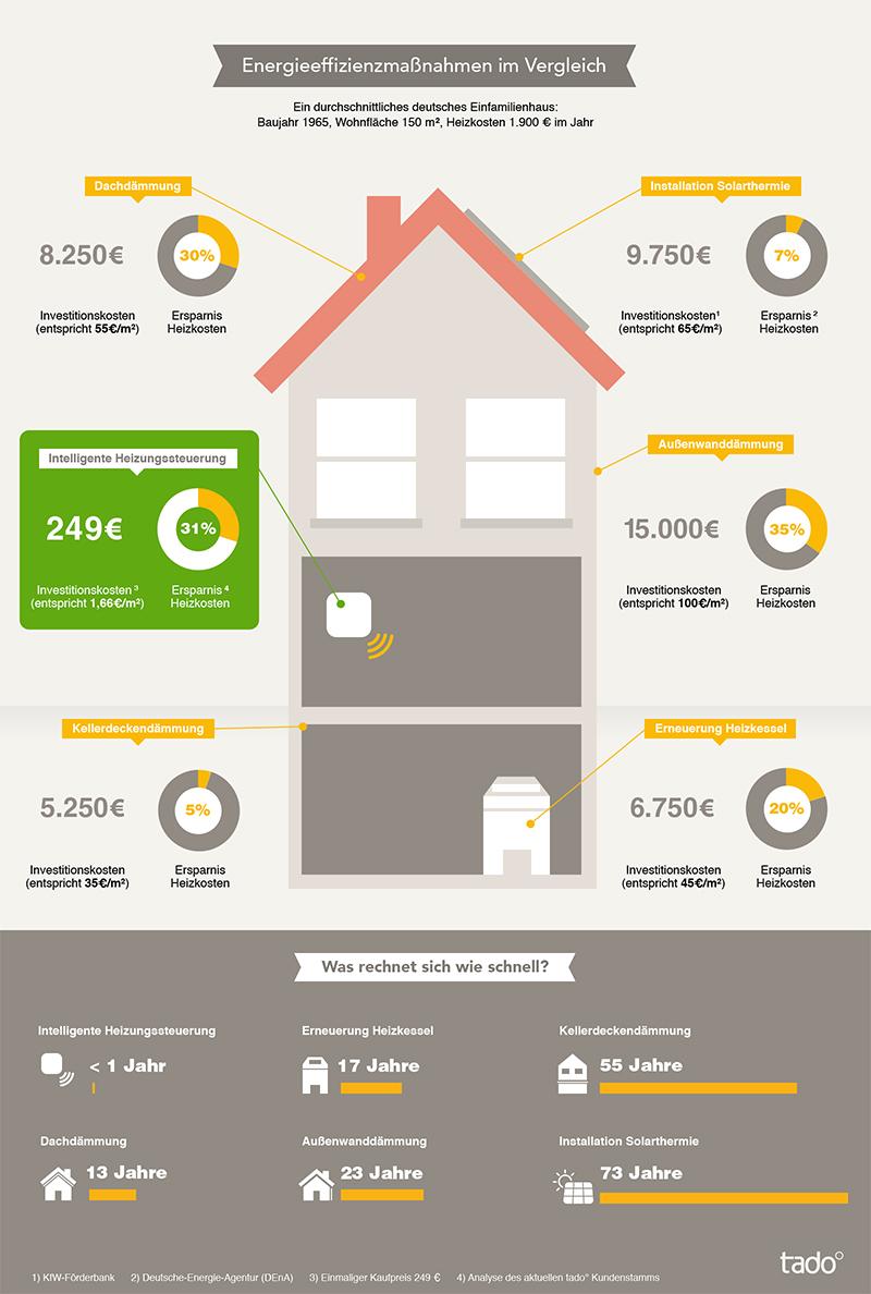 Energiesparende Maßnahmen im Vergleich Grafik